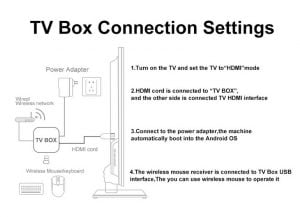 tv box connection